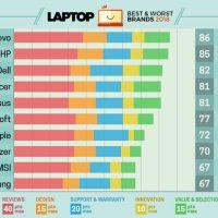 Onderzoek Laptop leveranciers